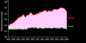 2013 Footprint Italy 300x151 Carbon Footprint possible savings