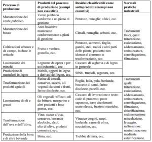 Tabella articolo Dario 300x281 Sottoprodotti Agricoli Industriali   focus normativo