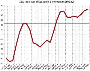konjunkturerwartung okt enklein 300x237 German expectations rise