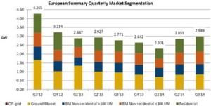 market segment 300x151 Italian pv market evolution
